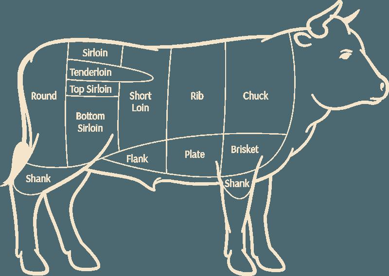 Cow_Cuts