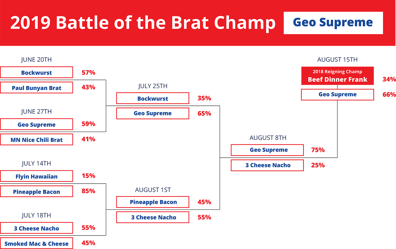 2019 Brat Champ